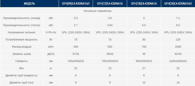 Характеристики канального внутреннего блока GFH(18)EA-K3DNA1A/I Gree