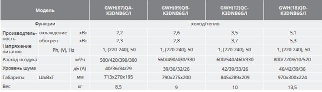 Характеристики внутреннего блока GWH12QC-K3DNB6G/I Gree Smart
