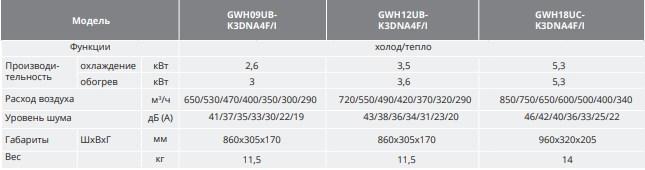 Характеристики внутреннего блока GWH(09)UB-K6DNA4A/I