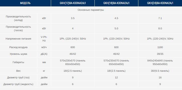 Характеристики кассетного внутреннего блока GKH(18)BA-K3DNA2A/I Gree