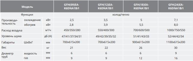 Характеристики канального внутреннего блока GFH(24)EA-K6DNA1B/I Gree фреон R32