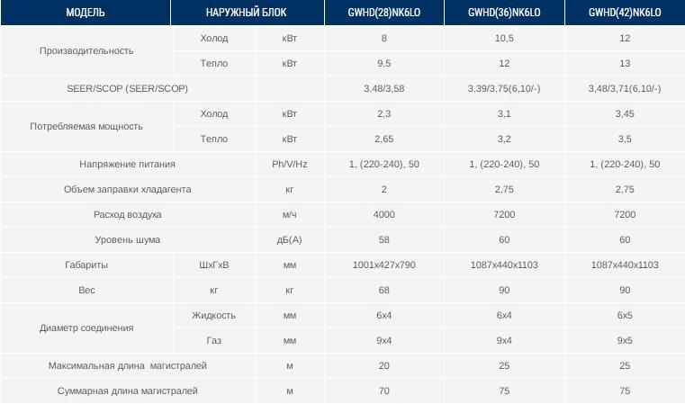 Характеристики наружного блока GWHD(36)NK6LO Gree с инвертором R32