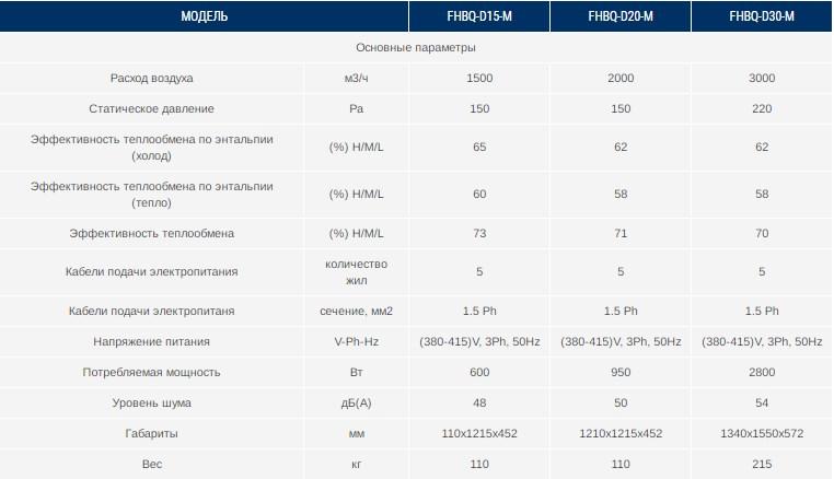 Характеристики ПВУ FHBQ-D20-M Gree