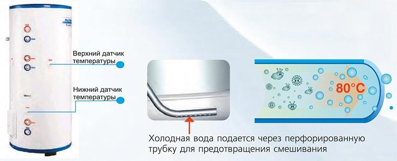 Схема подачи воды SXVD300LCJ2/A-M